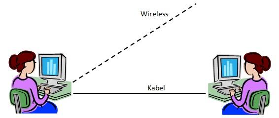 Gambar 1. Konsep Jaringan Komputer